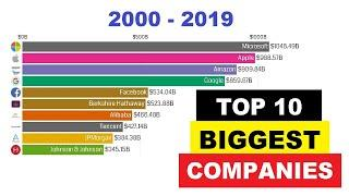 Top 10 Biggest Companies by Market Capitalization 2000 - 2019