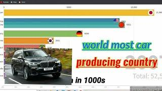 World most car producing country .|| Top 10 car producing country in 2020