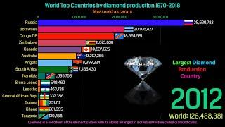World Top 10 Country By Highest Diamond Production (1970-2018)