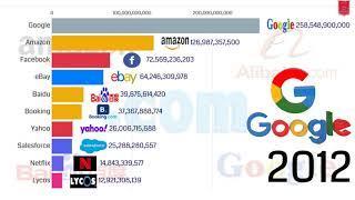 Biggest Dot-Com Companies 1998-2020 || Online Companies  || Top 10 Most Valuable Tech Companies 2020