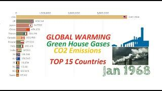 top 10 countries in the world | GHG (CO2) emission history | CO2 emission by country