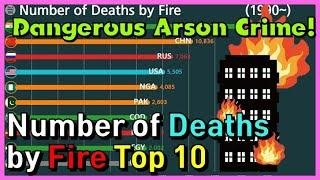 The Number of Deaths by Fire Top 10 in graph (1990~)
