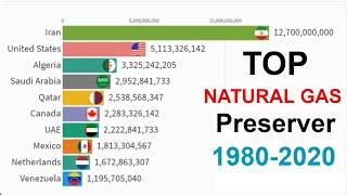 Top 10 country by natural gas preserver 1980-2020