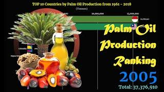 Palm Oil Production Ranking | TOP 10 Country from 1961 to 2018