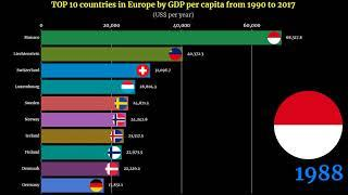 Europe GDP per capita Ranking | TOP 10 Country from 1970 to 2017