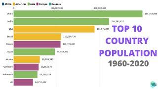 TOP 10 LARGEST COUNTRIES BY POPULATION 2020 || VISUAL WORLD #Population #World #country