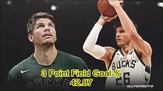 ANG MATITINDI SA 3 POINT FIELD GOAL PERCENTAGE SA NBA: NBA'S TOP 15 3 P FG % LEADERS OF ALL TIME