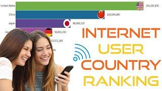 Top 10 Country Internet User Ranking 1990- 2019 | The Highest Number of Internet Users Countries