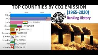 Top 10 Country by Carbon Dioxide (CO2) Emission History (1965-2020) - Animated Running Graphs !