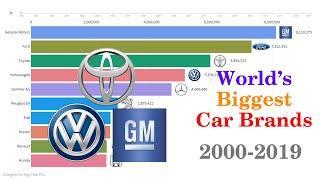 Largest Auto Manufacturer   Top 10 Car Brands (2000-2019)