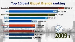 Top 10 Most Valuable Companies in the world 2000 2018 The Richest