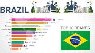 Top 10 Largest Companies in Brazil