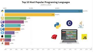 Top 10 Most Popular Programming Languages 2004 - 2020 I PYPL Index