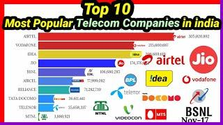 Top 10 Most Popular Sim Card Companies in india | Most Popular Telecom Companies |Mobile Craft