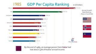 Top 10 Country GDP Per Capita Ranking History (1962-2017)(1080P_HD)