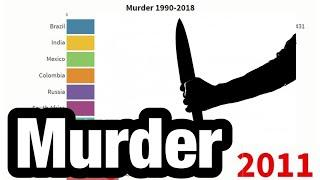 TOP10-Country-Ranking「Murder 1990-2018」