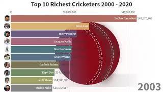 Top 10 Richest Cricketers  2000 - 2020   Information Bank