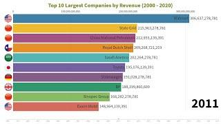 Top 10 World's Largest Companies By Revenue (2000 - 2020)