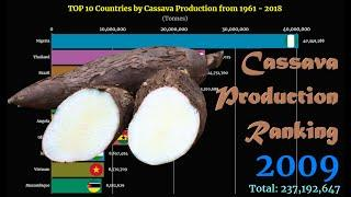 Cassava Production Ranking | TOP 10 Country from 1961 to 2018