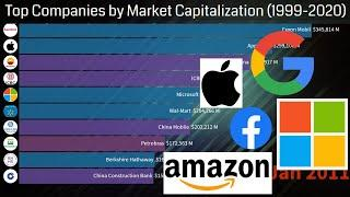 Top 10 companies with highest market capitalization (1999-2020) | Biggest Companies in the world.