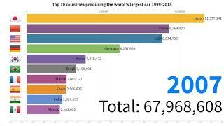 Top 10 countries producing the world's largest car (1999-2018) | StatisticTV