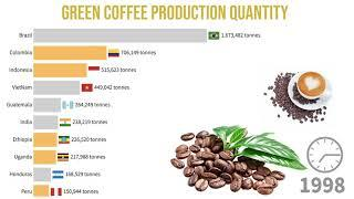 Top 10 Country by Coffee Production in the World