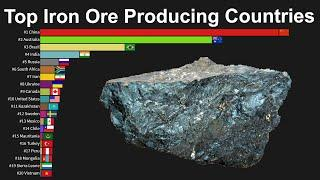 Top Iron Ore Producing Countries in The World 1900 to 2017