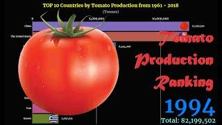 Tomato Production Ranking | TOP 10 Country from 1961 to 2018