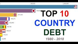Top 10 Country Debt (1980-2018)