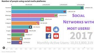 Top 10 Social Media Platforms ranked by number of users. Facebook dominates with 3 apps.