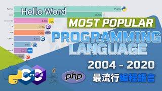 Most popular programming language 2004-2020 | Top10 programming language Ranking