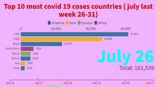 Top 10 of countries outside with cina Highest  Number COVID 19 cases