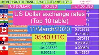 US Dollar exchange rates (Top 10 table) for 11/March/2020 , 05:40 UTC