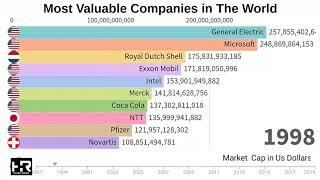 Top 10 Most Valuable Companies in the World (1997-2019)