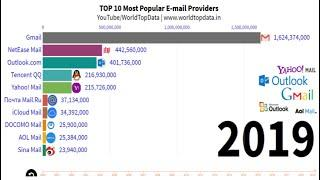 Top 10 Most Popular E-mail Providers | Top 10 Email Service Providers in World | World Top Data