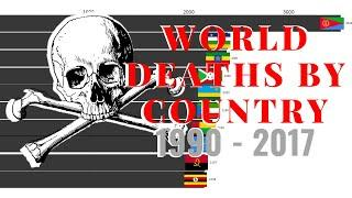 Top 10 World Death Rates By Country (1990-2017)