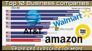 Top 10 Business Companies. Which are the best companies to work with. work at home goals