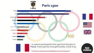 Top 10 Country Total Olympics Gold Medal Ranking History (1896-2016)