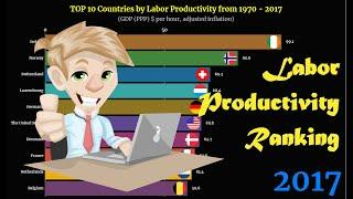 Labor Productivity Ranking | TOP 10 Country from 1970 to 2017