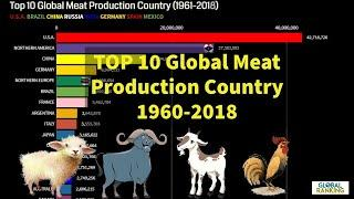 Top 10 global meat production country in the world (1961-2018)