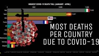 COVID-19 DEATHS: TOP 10 COUNTRIES WITH THE HIGHEST NUMBER OF COVID-19 DEATHS