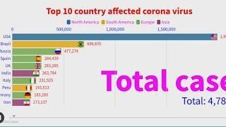 Top 10 country affected corona virus in the world শীর্ষ ১০টি করোনা আকরান্ত দেশ।