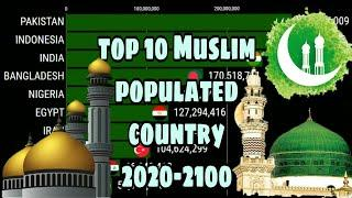 Future Muslim  country  top 10 Muslim country 