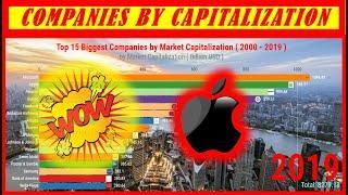 Top 15 Biggest Companies by Market Capitalization ( 2000 - 2019 ) || RankZu