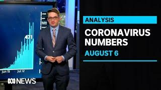 COVID-19, August 6: Daniel Andrews announces 471 new coronavirus cases and eight deaths | ABC News