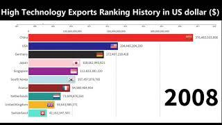 TOP 10 Country/Area by High-Technology Exports Ranking History