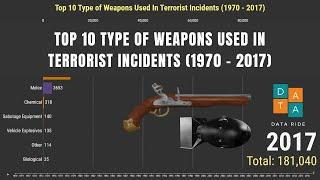 Top 10 Type of Weapons Used in Terrorist Incidents (1970 - 2017)