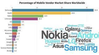 Mobile Vendor Market Share Worldwide 2014-2019. Top 10 Mobile Brand Market Share