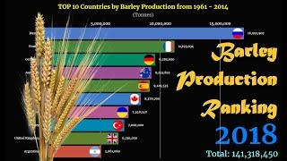 Barley Production Ranking | TOP 10 Country from 1961 to 2018