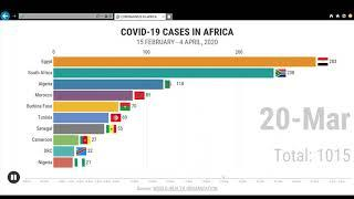 TOP 10 AFRICAN COUNTRIES WITH THE HIGHEST NUMBER OF CORONAVIRUS CASES
